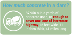 Concrete Fact